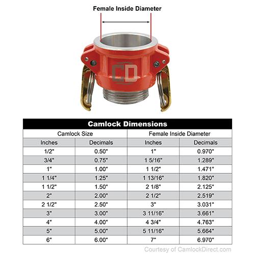 "Hi-Viz Aluminum 2"" Female Camlock x 1 1/2"" Male NH - GA20F15MNH"